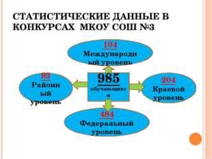 СТАТИСТИЧЕСКИЕ ДАННЫЕ В КОНКУРСАХ МКОУ СОШ №3 985 обучающихся 204 Краевой уро