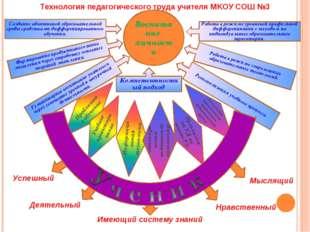 Воспитание личности Создание адаптивной образовательной среды средствами дифф