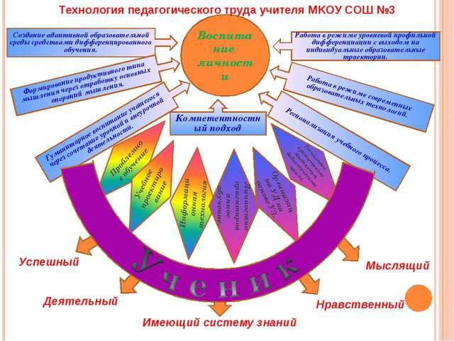 Воспитание личности Создание адаптивной образовательной среды средствами дифф...