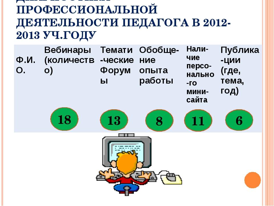 ДИАГНОСТИКА ПРОФЕССИОНАЛЬНОЙ ДЕЯТЕЛЬНОСТИ ПЕДАГОГА В 2012-2013 УЧ.ГОДУ 18 13...