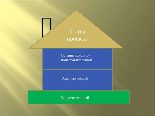 Этапы проекта Организационно-подготовительный Аналитический Заключительный