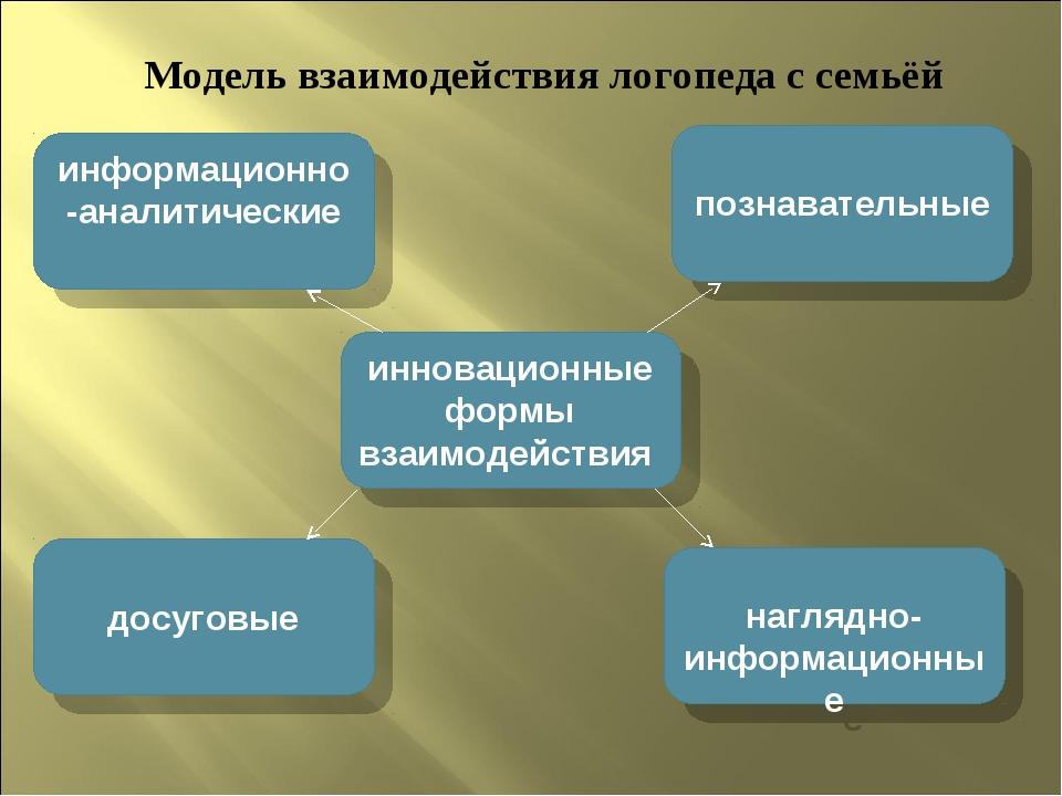 Модель взаимодействия логопеда с семьёй инновационные формы взаимодействия ин...