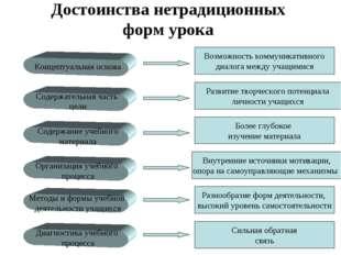 Достоинства нетрадиционных форм урока Концептуальная основа Содержательная ча