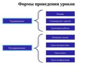 Формы проведения уроков Урок-конференция Урок-поиск Урок-путешествие Групповы