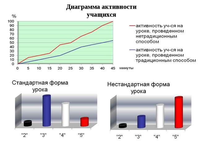 Диаграмма активности учащихся