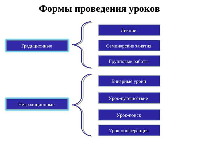 Формы проведения уроков Урок-конференция Урок-поиск Урок-путешествие Групповы...