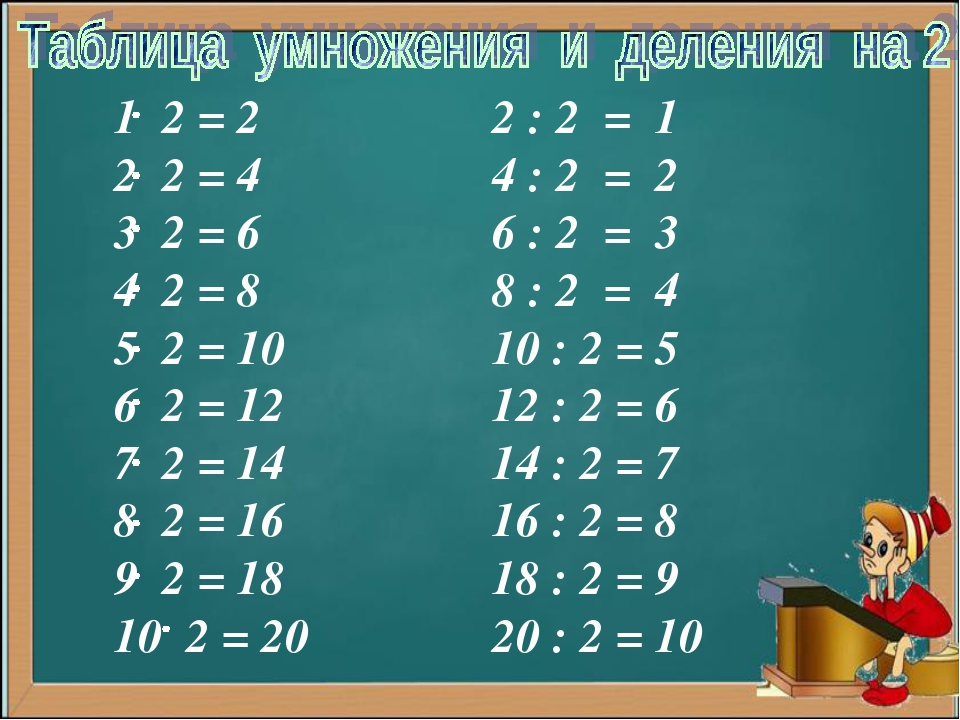 1 2 = 2 2 2 = 4 3 2 = 6 4 2 = 8 5 2 = 10 6 2 = 12 7 2 = 14 8 2 = 16 9 2 = 18...