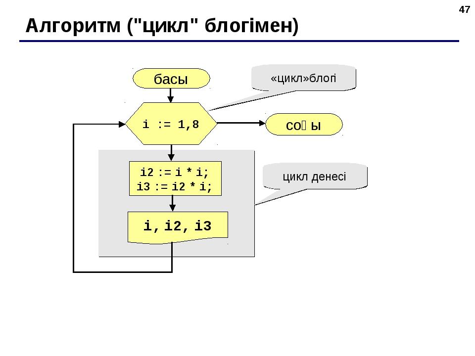 "* Алгоритм (""цикл"" блогімен) басы i, i2, i3 соңы i2 := i * i; i3 := i2 * i; i..."