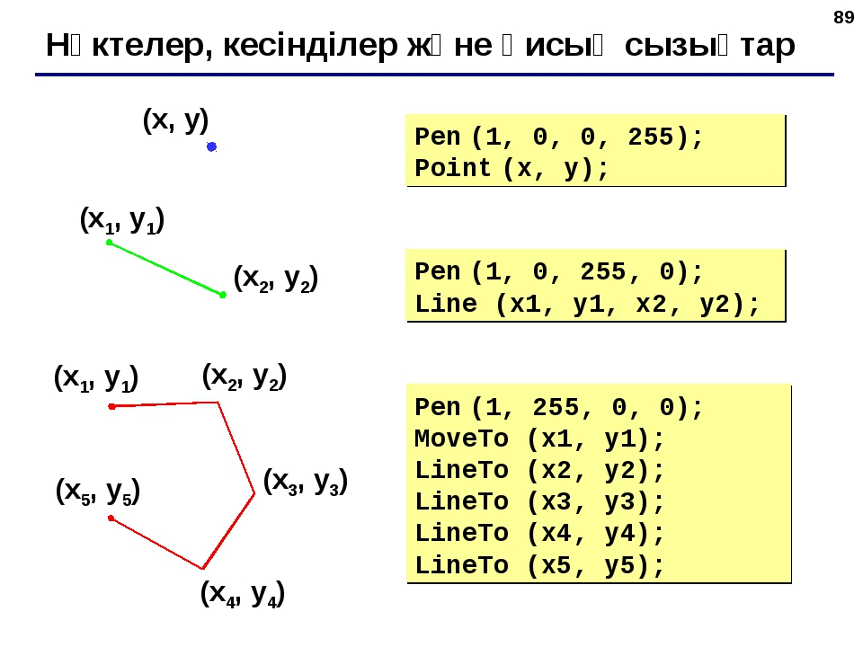 * Нүктелер, кесінділер және қисық сызықтар Pen (1, 0, 255, 0); Line (x1, y1,...