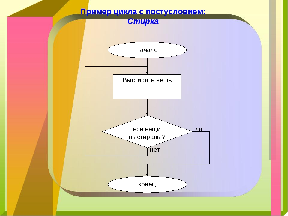 Пример цикла с постусловием: Стирка