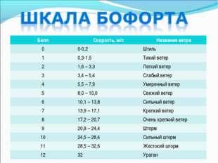 БаллСкорость, м/сНазвание ветра 00-0,2Штиль 10,3-1,5Тихий ветер 21,6 –