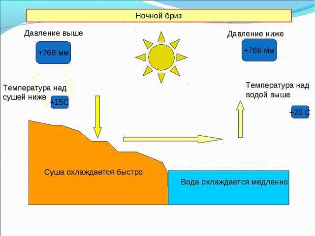 Ночной бриз Давление ниже +15С +20 С Температура над сушей ниже Вода охлаждае...