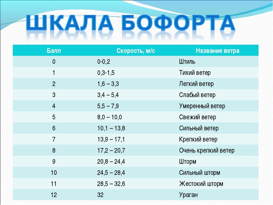 БаллСкорость, м/сНазвание ветра 00-0,2Штиль 10,3-1,5Тихий ветер 21,6 –...