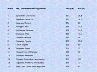 № п/пФИО участников исследованияРост(см)Вес (кг) 1Денискова Екатерина157