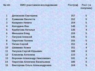 № п/пФИО участников исследованияРост(см)Рост ( в попугаях) 1Денискова Ек