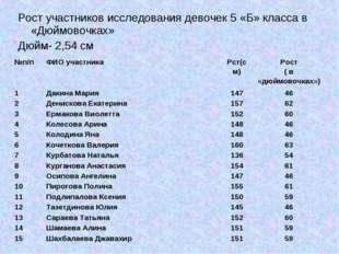Рост участников исследования девочек 5 «Б» класса в «Дюймовочках» Дюйм- 2,54