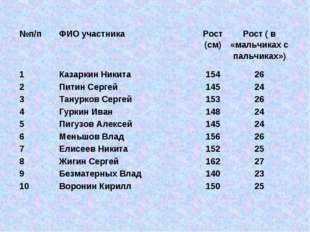 №п/пФИО участникаРост (см)Рост ( в «мальчиках с пальчиках») 1Казаркин Ник