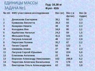 Пуд- 16,38 кг Фунт- 410г № п/пФИО участников исследованияВес (кг)Вес ( в ф