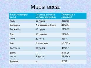 Меры веса. Название меры весыПеревод в более мелкие величиныПеревод в г (гр