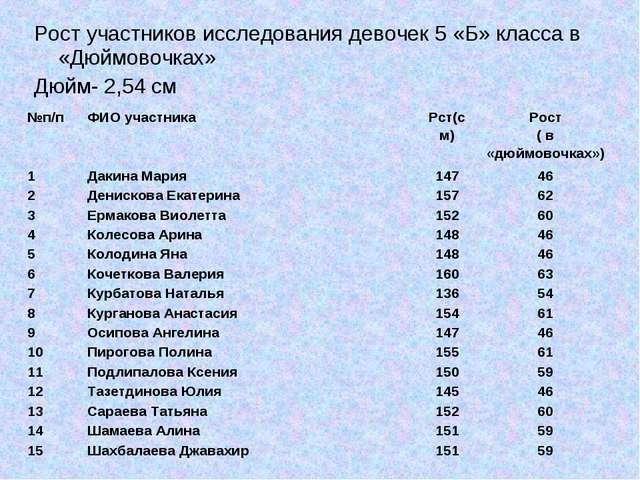 Рост участников исследования девочек 5 «Б» класса в «Дюймовочках» Дюйм- 2,54...