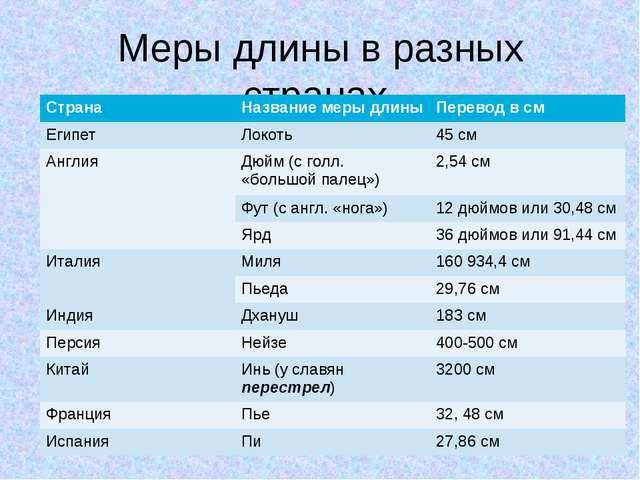 Меры длины в разных странах. СтранаНазвание меры длиныПеревод в см ЕгипетЛ...