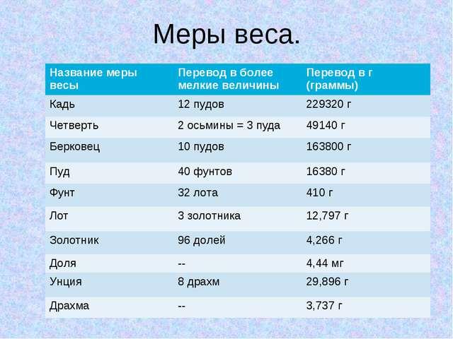 Меры веса. Название меры весыПеревод в более мелкие величиныПеревод в г (гр...