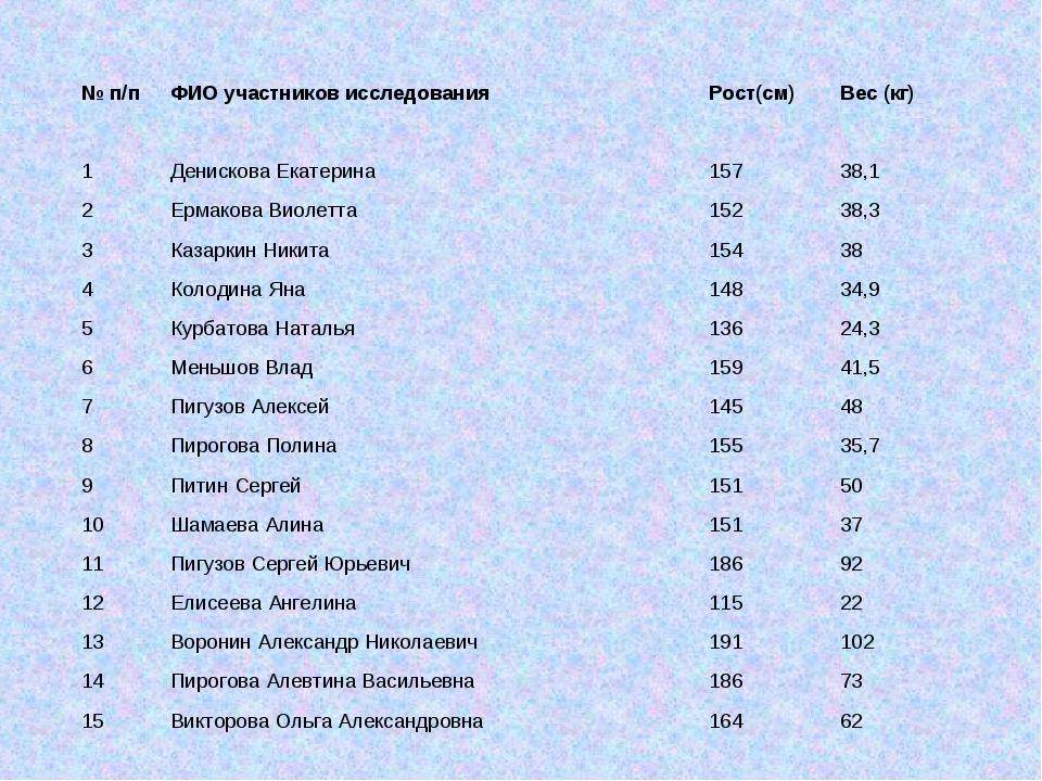 № п/пФИО участников исследованияРост(см)Вес (кг) 1Денискова Екатерина157...
