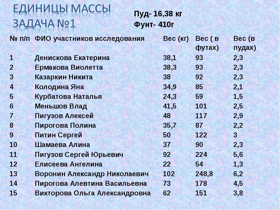 Пуд- 16,38 кг Фунт- 410г № п/пФИО участников исследованияВес (кг)Вес ( в ф...