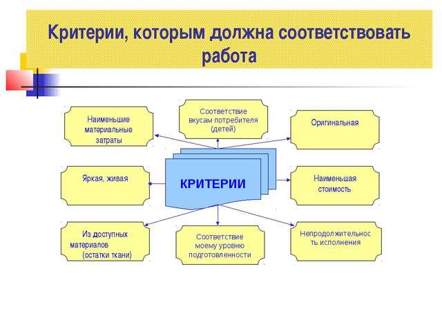 Критерии, которым должна соответствовать работа КРИТЕРИИ Из доступных материа...