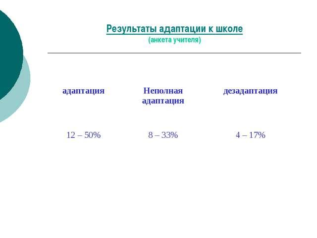 Результаты адаптации к школе (анкета учителя) адаптацияНеполная адаптацияде...
