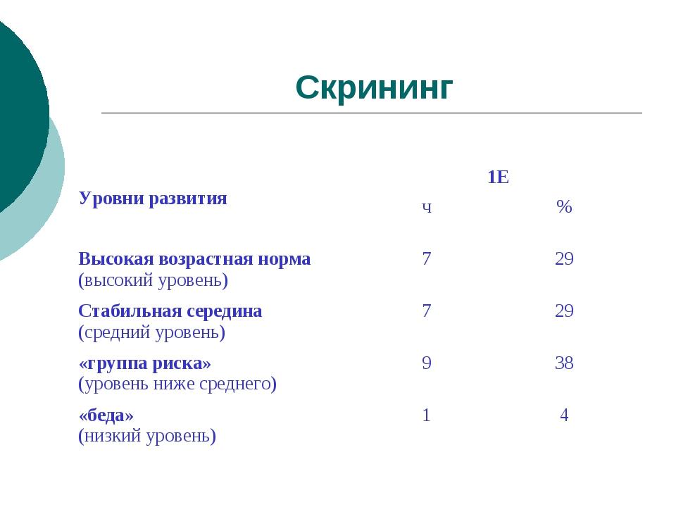 Скрининг Уровни развития1Е ч% Высокая возрастная норма (высокий уровень)...