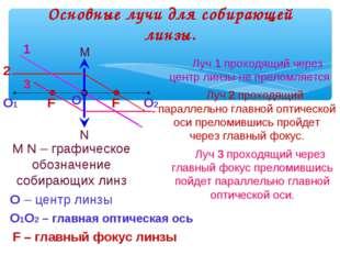 Основные лучи для собирающей линзы. N M M N – графическое обозначение собираю