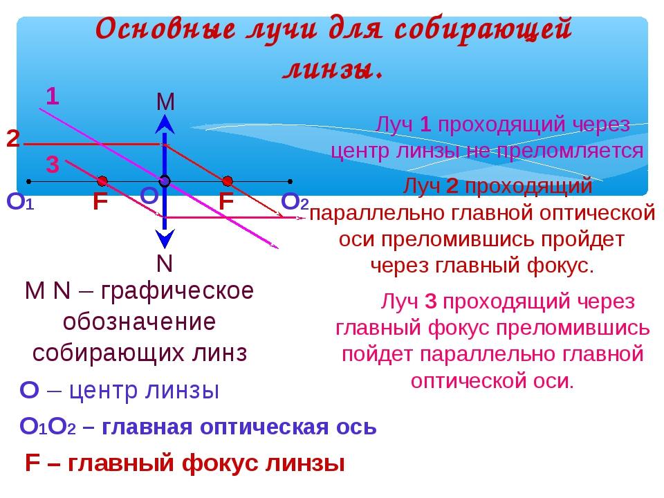 Основные лучи для собирающей линзы. N M M N – графическое обозначение собираю...