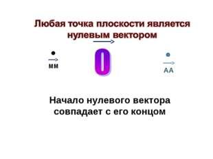 Начало нулевого вектора совпадает с его концом (Можно обозначать 0 или ММ ) М