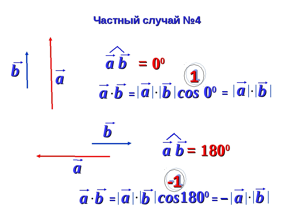 cos 00 1 cos1800 -1 Частный случай №4