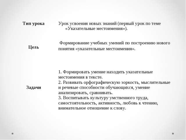 Тип урока Урок усвоения новых знаний (первый урок по теме «Указательные мес...