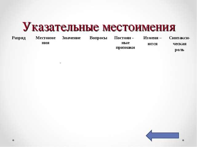 Указательные местоимения РазрядМестоименияЗначениеВопросыПостоян - ные пр...