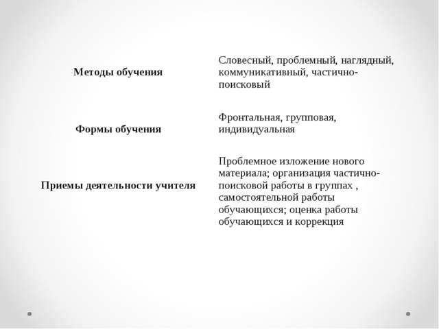Методы обученияСловесный, проблемный, наглядный, коммуникативный, частично-...