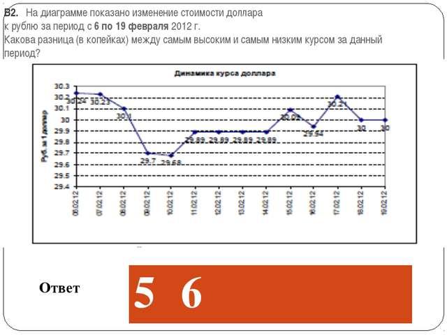 В2. На диаграмме показано изменение стоимости доллара к рублю за период с 6...