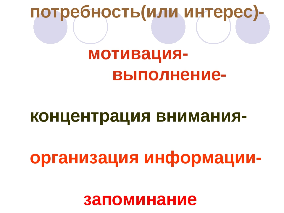 потребность(или интерес)- мотивация- выполнение- концентрация внимания- орган...