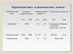 Характеристика климатических поясов Климатический поясНазвания воздушных мас
