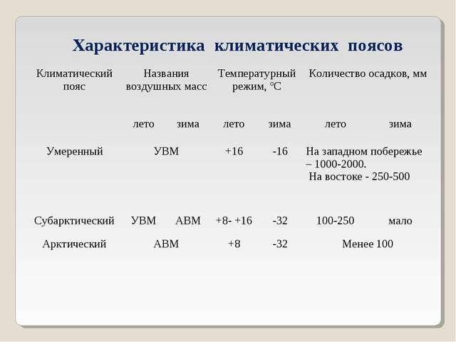 Характеристика климатических поясов Климатический поясНазвания воздушных мас...