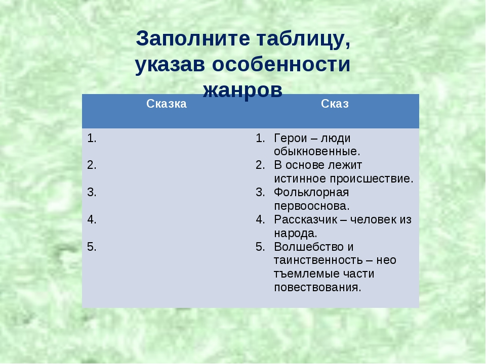 Заполните таблицу, указав особенности жанров СказкаСказ 1. 2. 3. 4. 5. Геро...