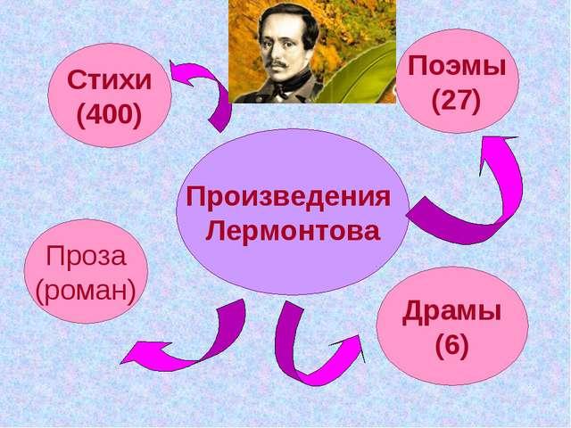 Произведения Лермонтова Стихи (400) Поэмы (27) Проза (роман) Драмы (6)