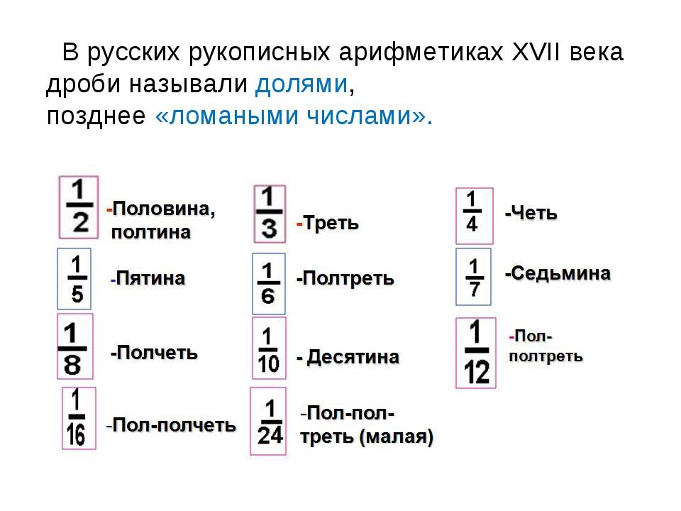 В русских рукописных арифметиках XVII века дроби называли долями, позднее «л...
