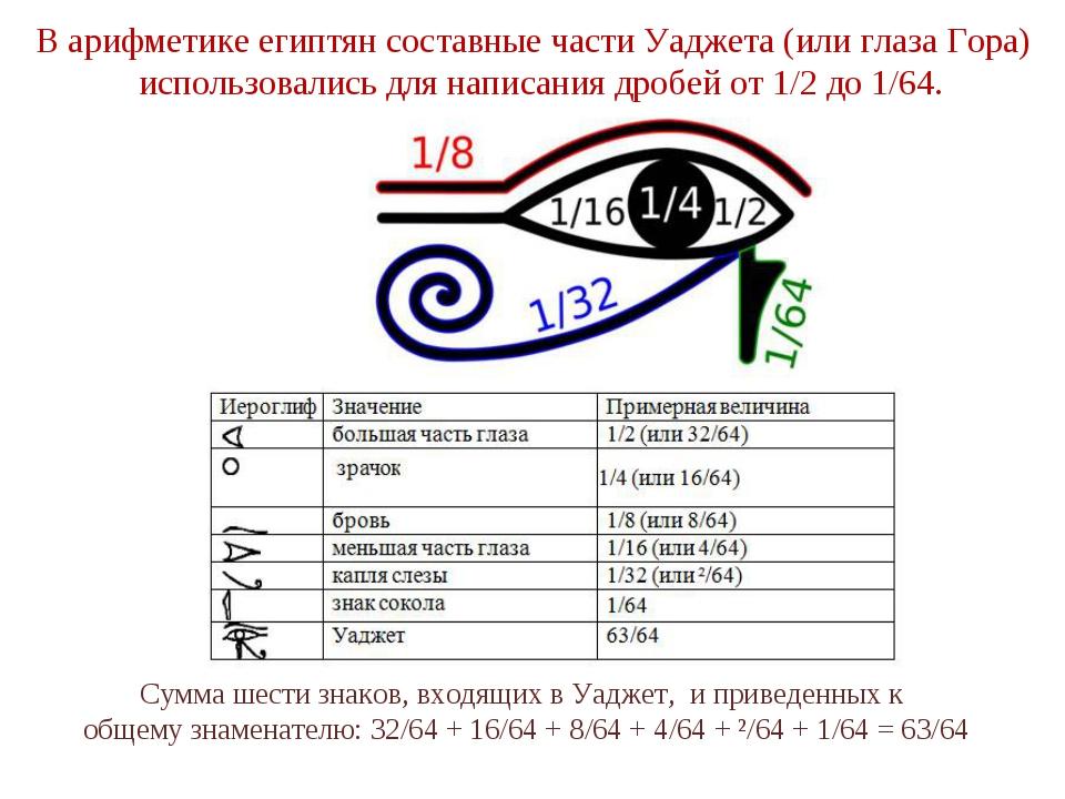 В арифметике египтян составные части Уаджета (или глаза Гора) использовались...