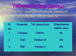 Табличная база данных содержит перечень объектов, имеющих одинаковый набор св