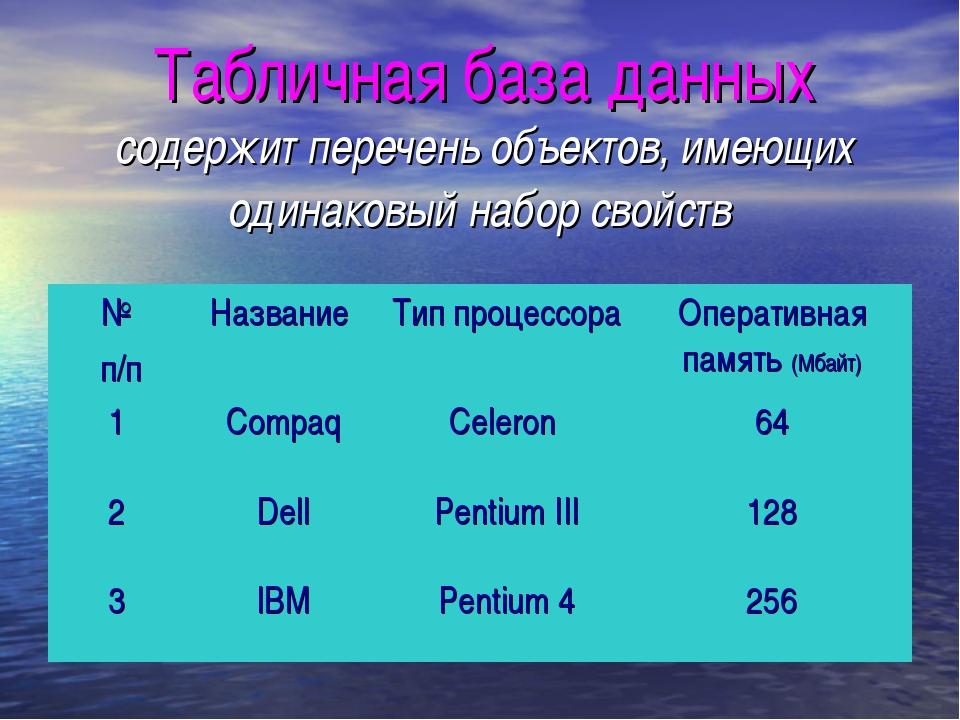 Табличная база данных содержит перечень объектов, имеющих одинаковый набор св...
