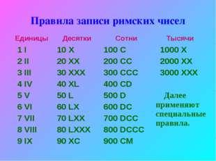 Правила записи римских чисел Единицы Десятки Сотни Тысячи 1 I 2 II 3 III 4