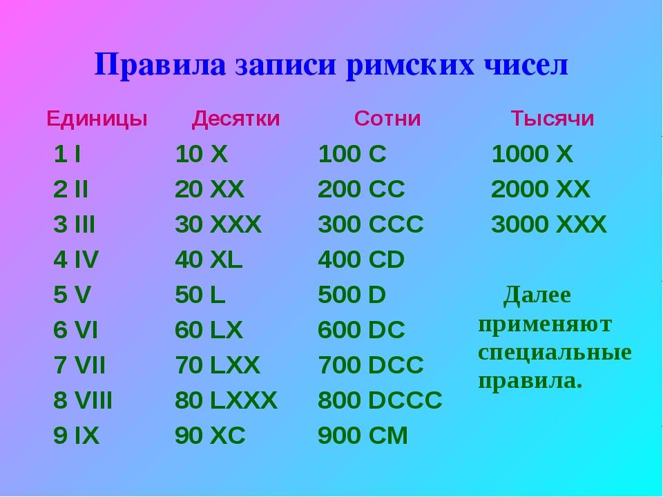 Правила записи римских чисел Единицы Десятки Сотни Тысячи 1 I 2 II 3 III 4...